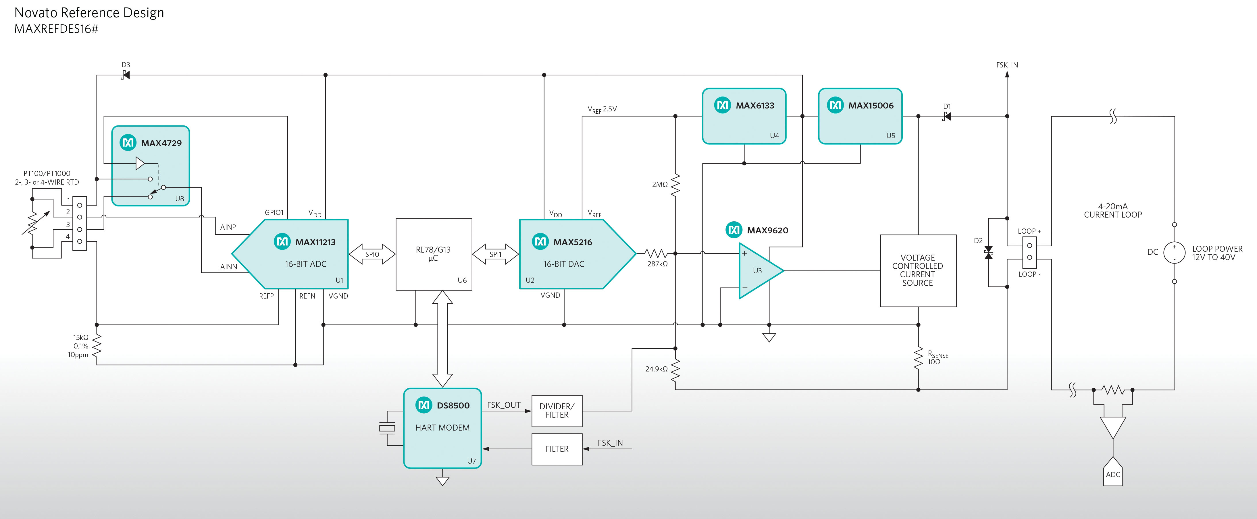 Referenzdesign Novato von Maxim Integrated mit HART-Protokoll ...