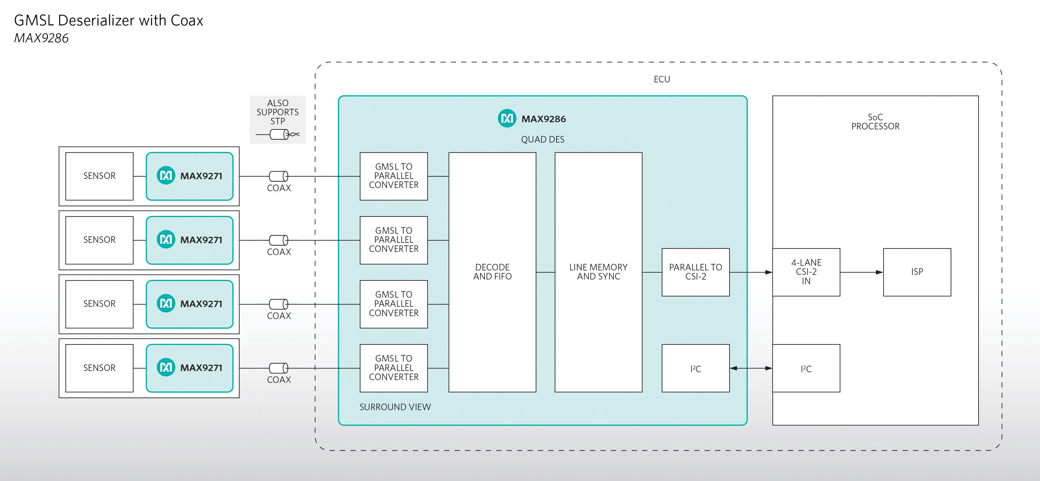 Deserializer Integrates Four Surround View Camera Streams in