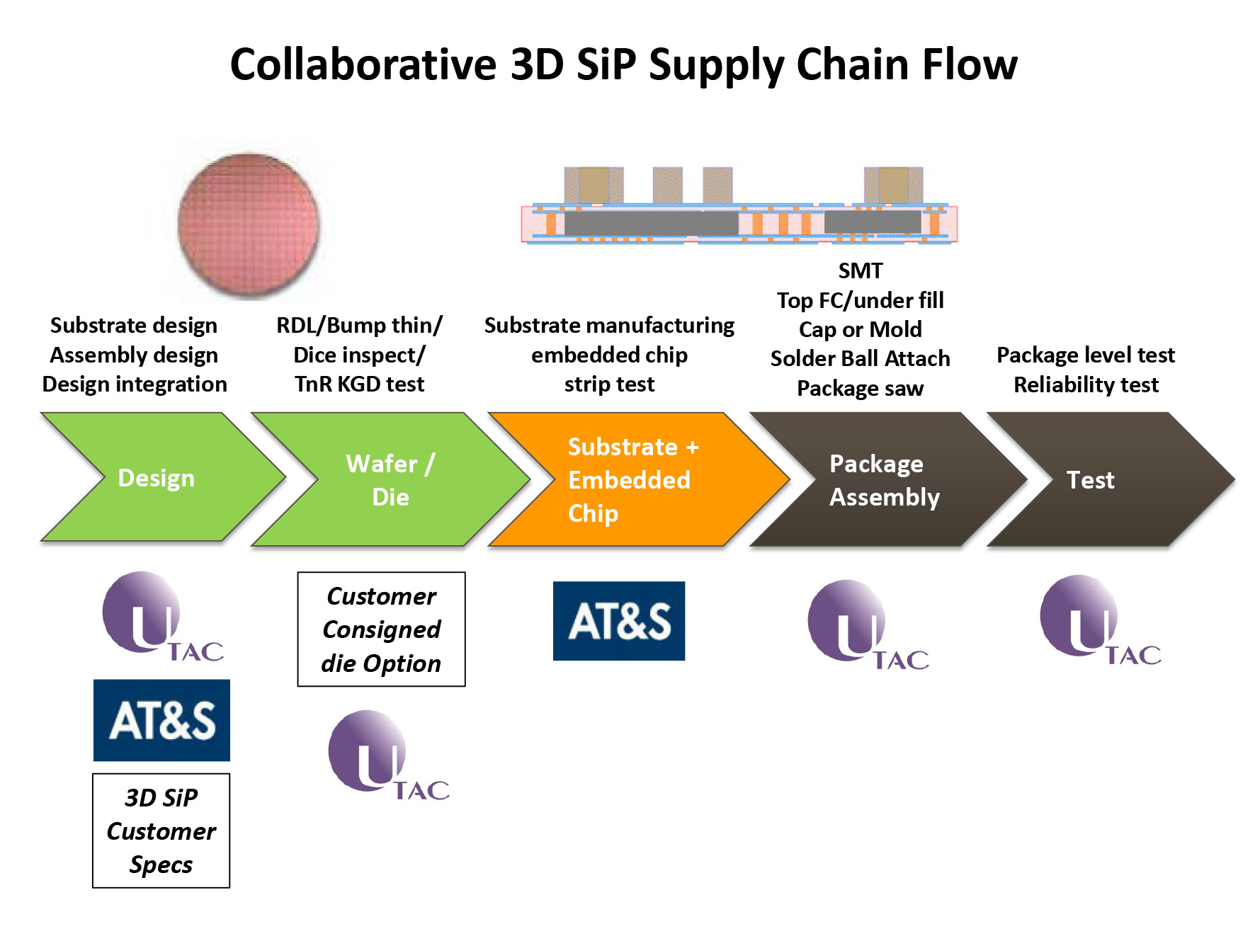 Utac And At Amp S Collaborate On Turnkey Supply For 3d Sip